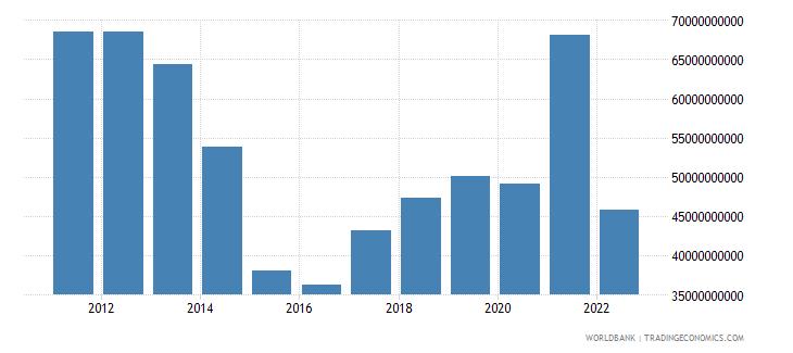 ukraine merchandise exports us dollar wb data