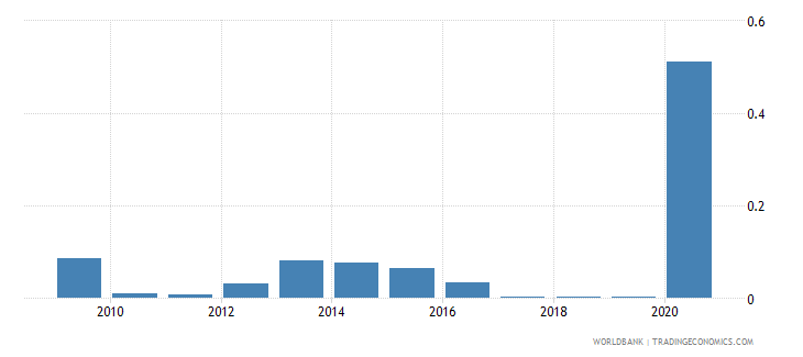 ukraine merchandise imports by the reporting economy residual percent of total merchandise imports wb data