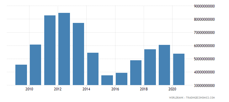 ukraine merchandise imports by the reporting economy us dollar wb data