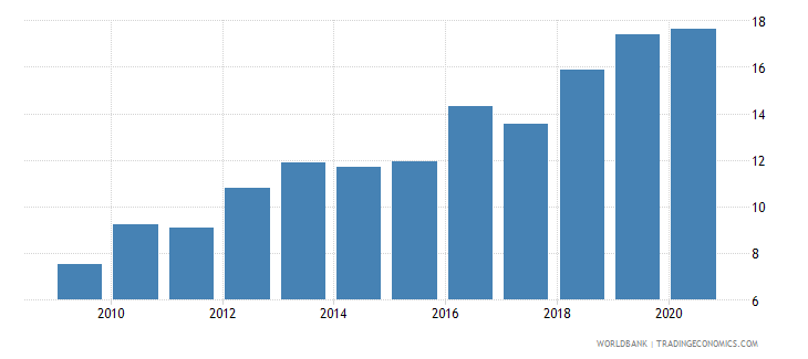 ukraine merchandise imports from developing economies in east asia  pacific percent of total merchandise imports wb data