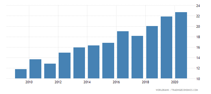 ukraine merchandise imports from developing economies outside region percent of total merchandise imports wb data