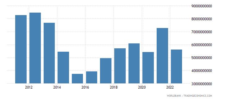 ukraine merchandise imports us dollar wb data