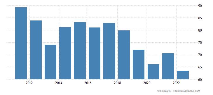ukraine merchandise trade percent of gdp wb data