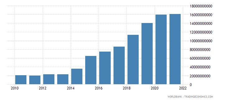 ukraine military expenditure current lcu wb data