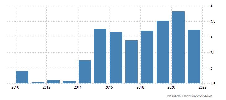 ukraine military expenditure percent of gdp wb data