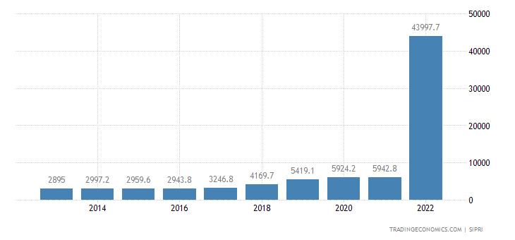 Ukraine Military Expenditure