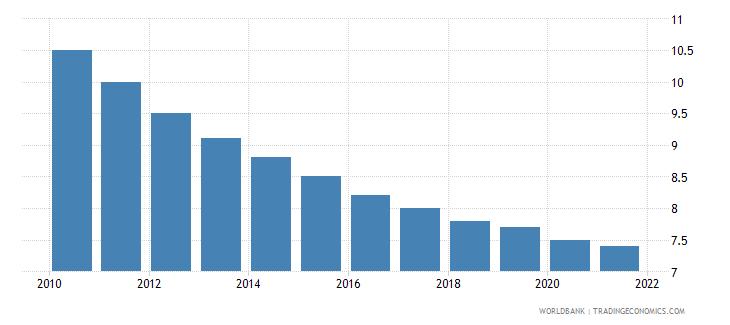 ukraine mortality rate under 5 female per 1000 wb data