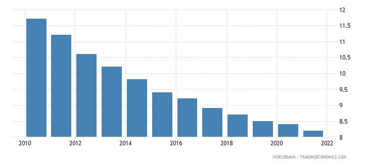 ukraine mortality rate under 5 per 1 000 wb data