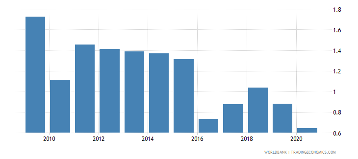 ukraine natural gas rents percent of gdp wb data