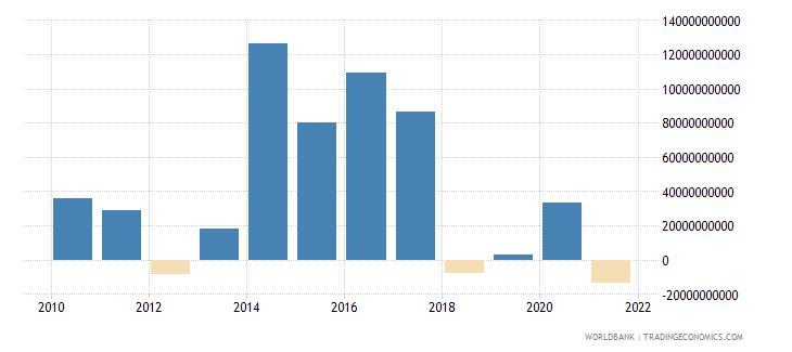 ukraine net acquisition of financial assets current lcu wb data