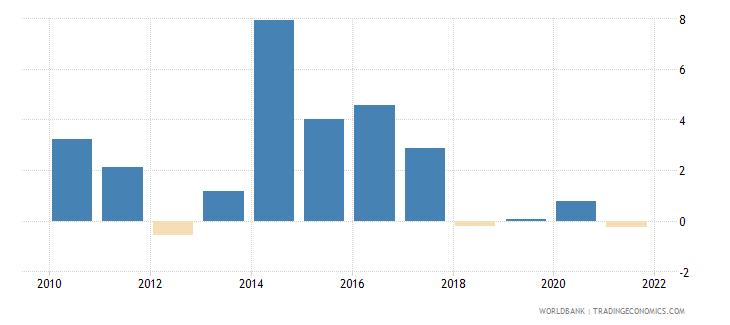 ukraine net acquisition of financial assets percent of gdp wb data