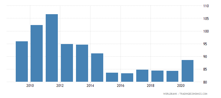 ukraine net barter terms of trade index 2000  100 wb data