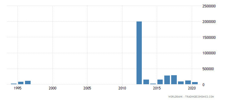 ukraine net bilateral aid flows from dac donors australia us dollar wb data