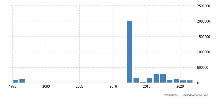 ukraine net bilateral aid flows from dac donors australia us dollar wb data