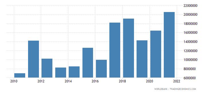 ukraine net bilateral aid flows from dac donors austria us dollar wb data