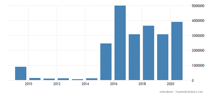 ukraine net bilateral aid flows from dac donors belgium us dollar wb data