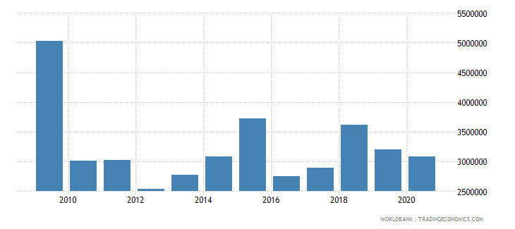 ukraine net bilateral aid flows from dac donors czech republic current us$ wb data