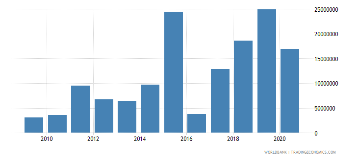 ukraine net bilateral aid flows from dac donors denmark us dollar wb data