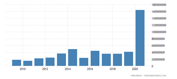 ukraine net bilateral aid flows from dac donors european commission us dollar wb data