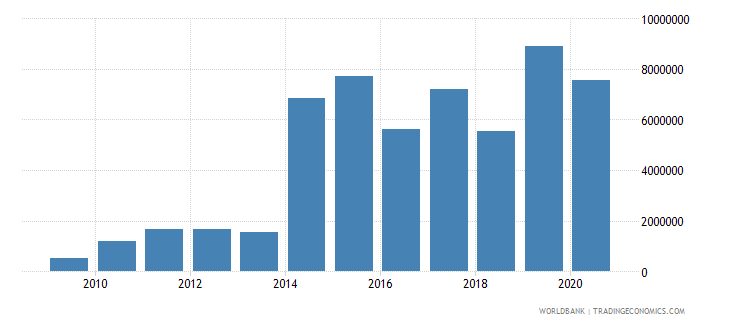 ukraine net bilateral aid flows from dac donors finland us dollar wb data