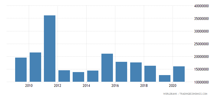 ukraine net bilateral aid flows from dac donors france us dollar wb data