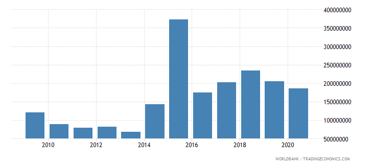 ukraine net bilateral aid flows from dac donors germany us dollar wb data