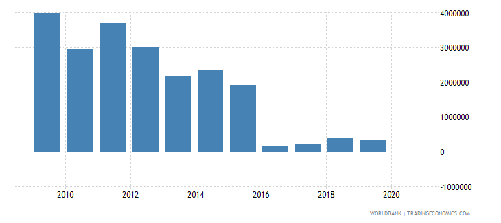ukraine net bilateral aid flows from dac donors greece us dollar wb data