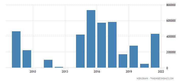 ukraine net bilateral aid flows from dac donors ireland us dollar wb data