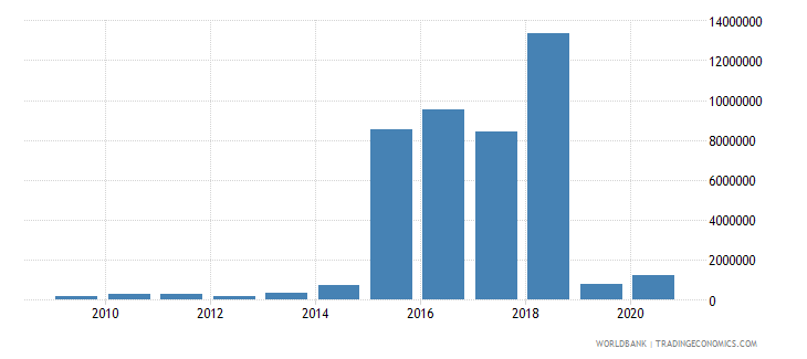 ukraine net bilateral aid flows from dac donors italy us dollar wb data