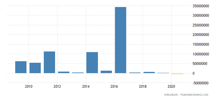 ukraine net bilateral aid flows from dac donors japan us dollar wb data