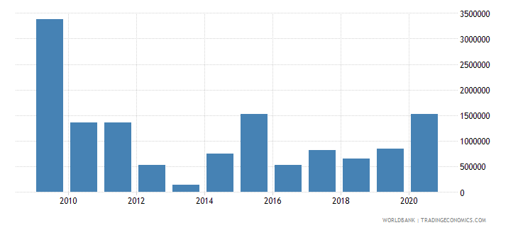 ukraine net bilateral aid flows from dac donors korea rep us dollar wb data