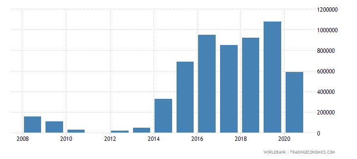 ukraine net bilateral aid flows from dac donors luxembourg us dollar wb data
