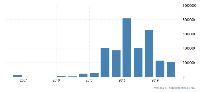 ukraine net bilateral aid flows from dac donors netherlands us dollar wb data
