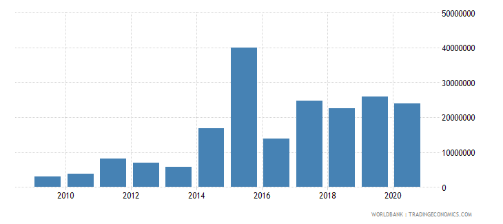 ukraine net bilateral aid flows from dac donors norway us dollar wb data