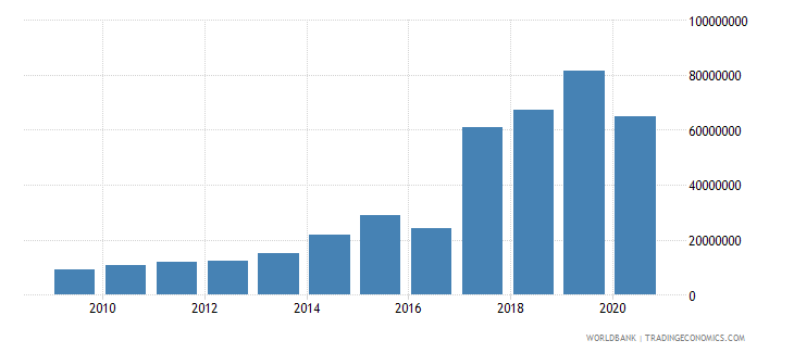 ukraine net bilateral aid flows from dac donors poland current us$ wb data