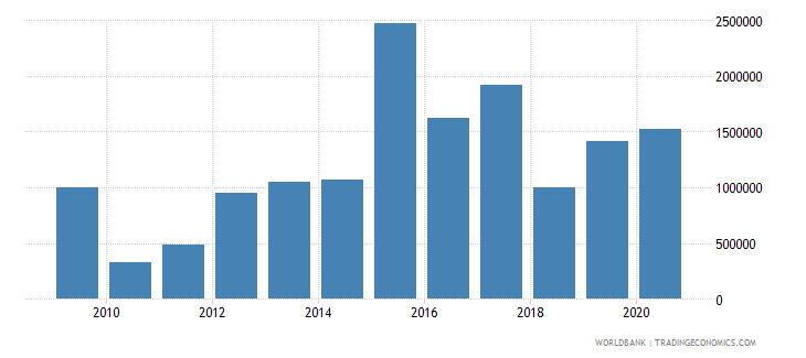 ukraine net bilateral aid flows from dac donors slovak republic current us$ wb data
