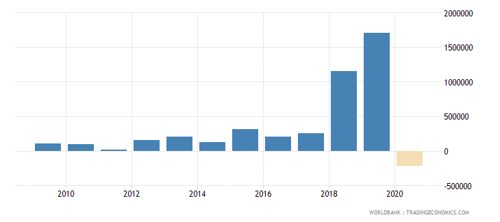 ukraine net bilateral aid flows from dac donors slovenia current us$ wb data