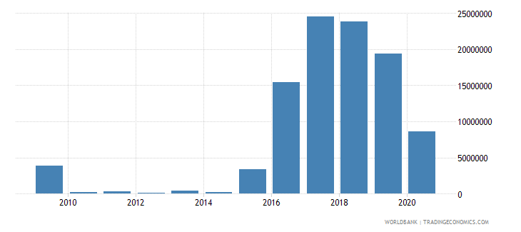 ukraine net bilateral aid flows from dac donors spain us dollar wb data