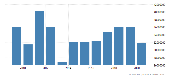 ukraine net bilateral aid flows from dac donors sweden us dollar wb data