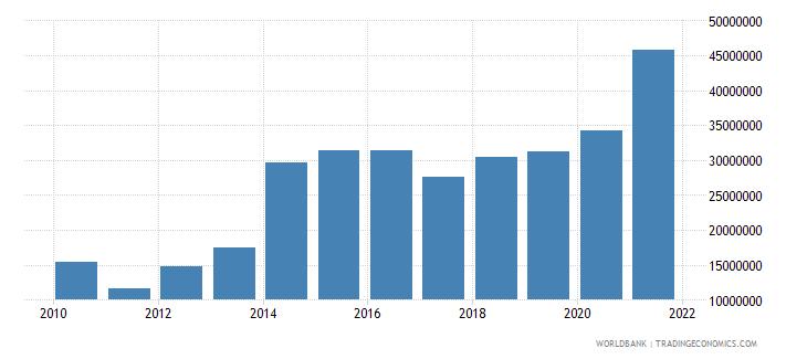 ukraine net bilateral aid flows from dac donors switzerland us dollar wb data