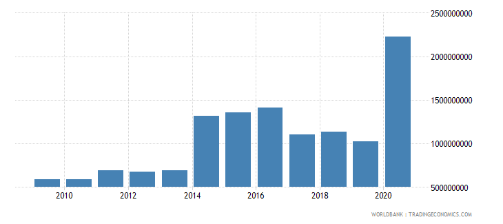 ukraine net bilateral aid flows from dac donors total us dollar wb data