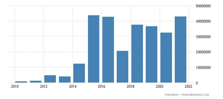 ukraine net bilateral aid flows from dac donors united kingdom us dollar wb data