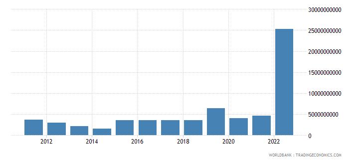 ukraine net current transfers bop us dollar wb data