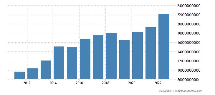 ukraine net domestic credit current lcu wb data