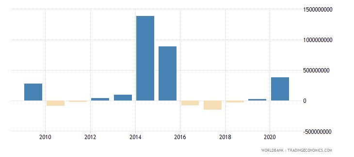 ukraine net financial flows ibrd nfl us dollar wb data