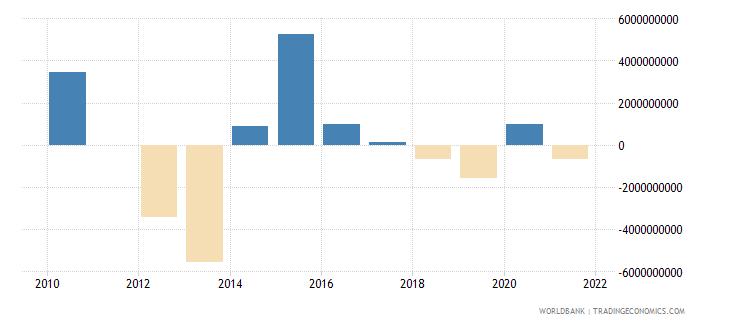 ukraine net financial flows imf nonconcessional nfl us dollar wb data