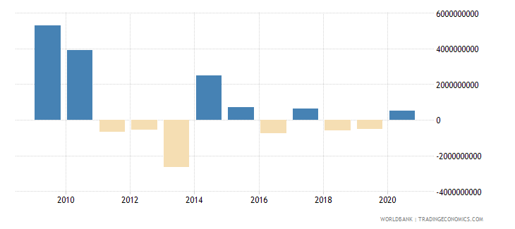 ukraine net financial flows multilateral nfl us dollar wb data