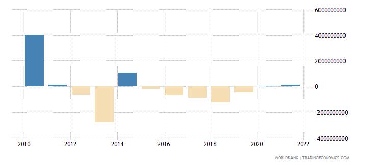 ukraine net financial flows others nfl us dollar wb data