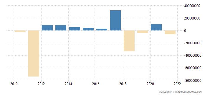ukraine net financial flows rdb nonconcessional nfl us dollar wb data