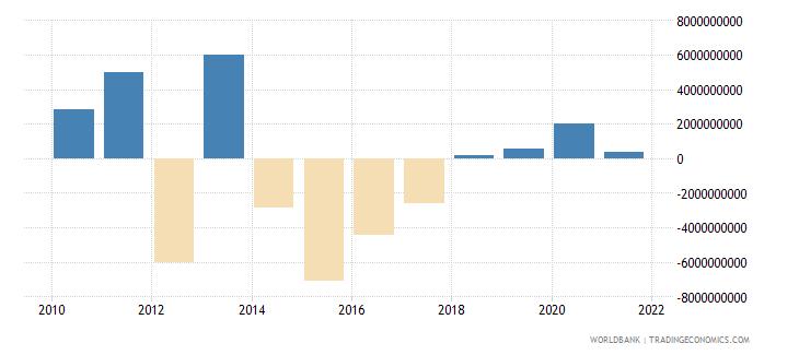 ukraine net flows on external debt private nonguaranteed png nfl us dollar wb data